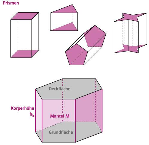 parallelogramm prisma oberfl che mathe formel. Black Bedroom Furniture Sets. Home Design Ideas
