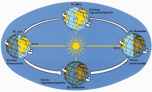 Erde Die Um Sonne Bewegung Der